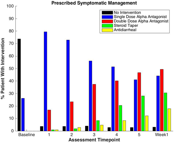 TDS - Guide to Oncology Symptom Management, A