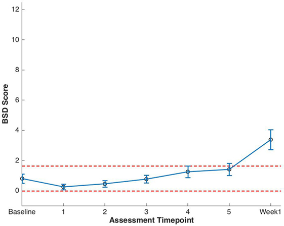 Frontiers Utilization Of Patient Reported Outcomes To