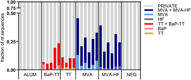 Frontiers | Functionally Convergent B Cell Receptor Sequences in