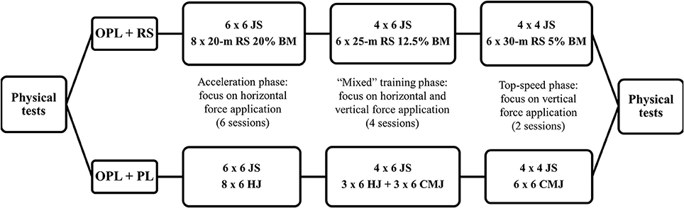 Frontiers | Mixed Training Methods: Effects of Combining