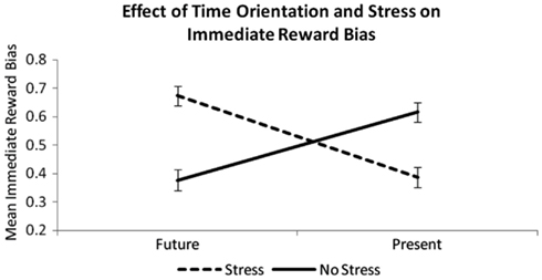 effect of acute stress on social behavior Prolonged or repeated arousal of the stress response, a characteristic of modern life, can have harmful physical and psychological effects, including heart disease and depression.