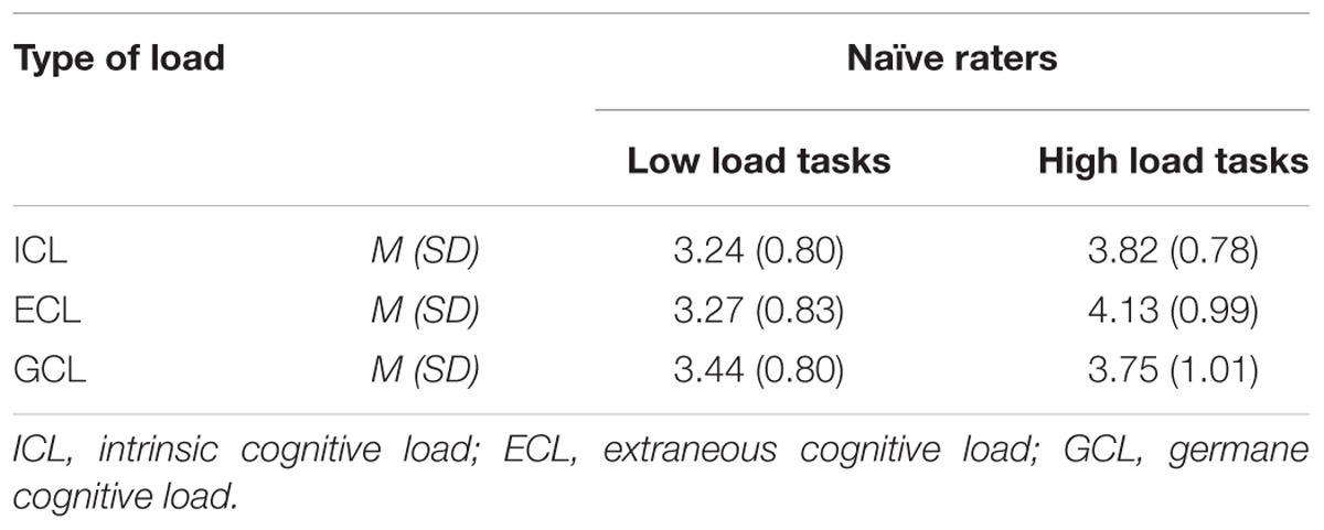 Frontiers Development And Validation Of Two Instruments Measuring Intrinsic Extraneous And Germane Cognitive Load Psychology