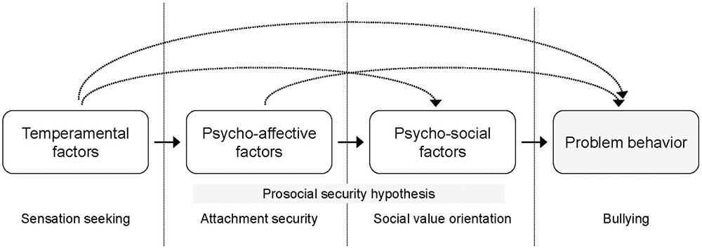 Frontiers | Attachment, Social Value Orientation, Sensation