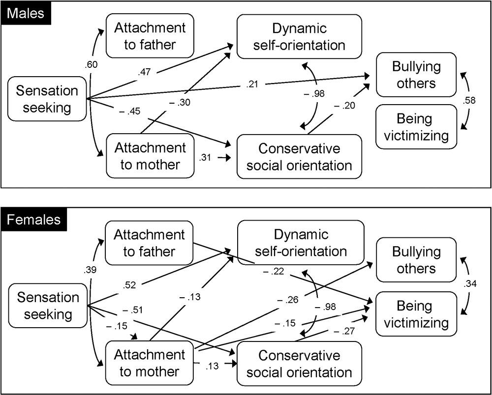 Frontiers   Attachment, Social Value Orientation, Sensation