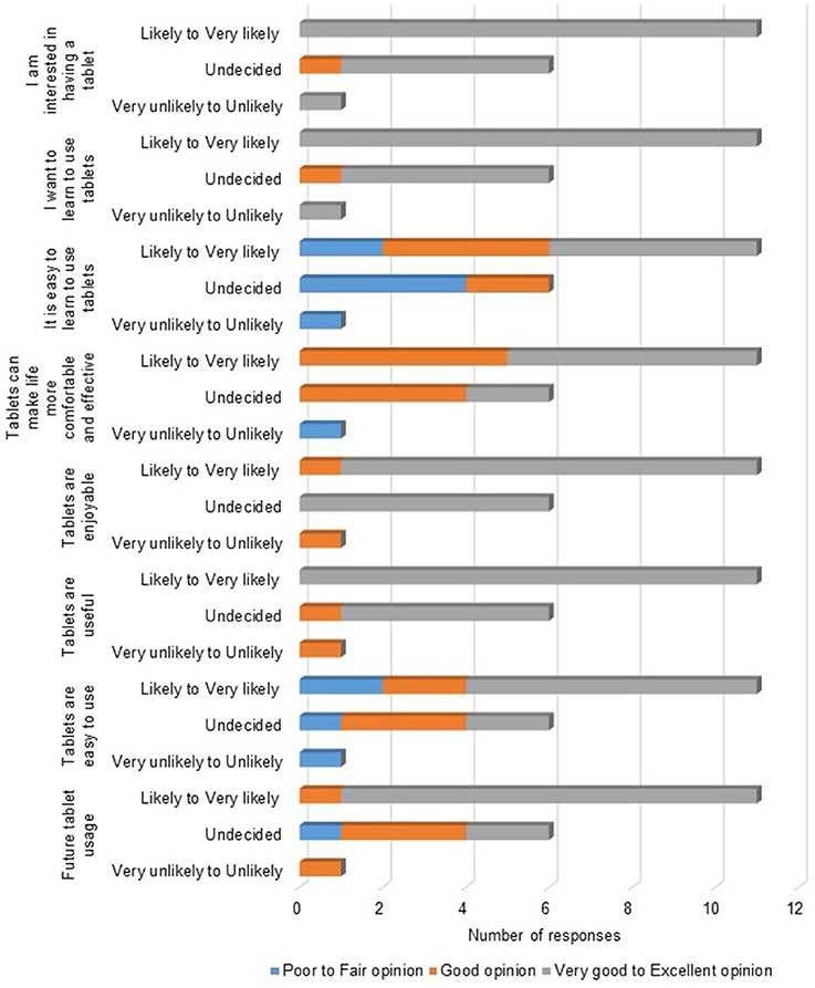 Frontiers | Older Adults Perceptions of Technology and Barriers to
