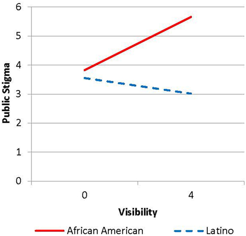Frontiers Perceived And Personal Mental Health Stigma In Latino