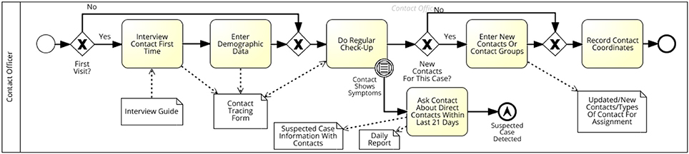 Frontiers | Ebola Outbreak Containment: Real-Time Task and