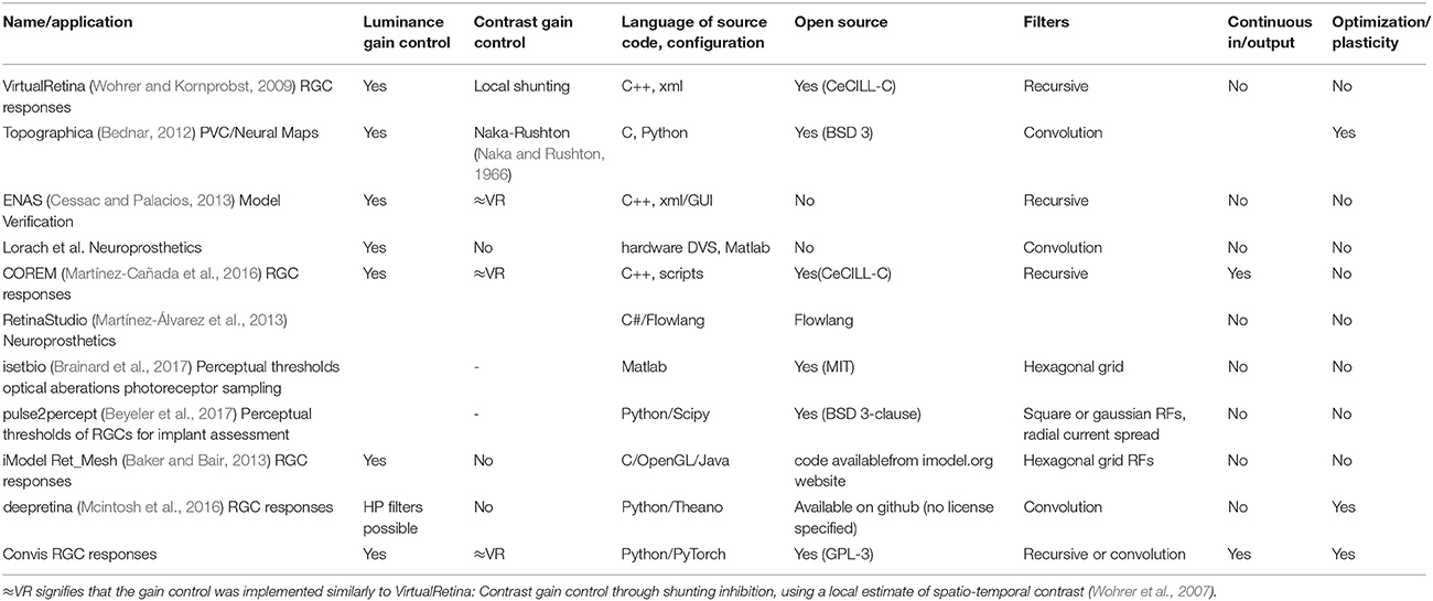 Frontiers | Convis: A Toolbox to Fit and Simulate Filter-Based