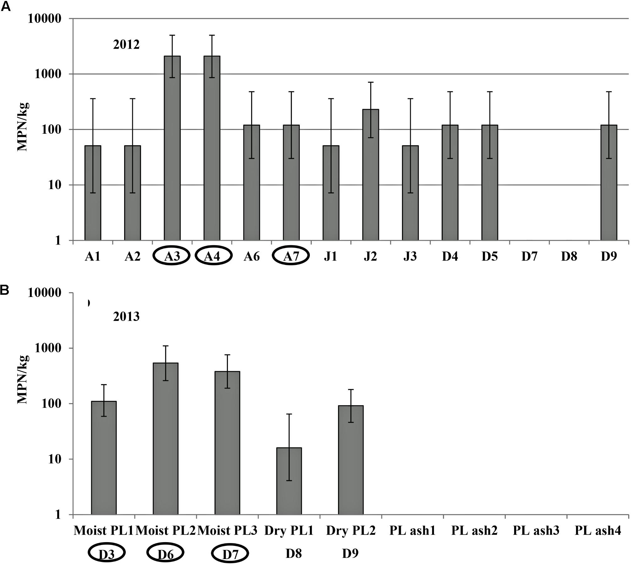 Frontiers   Agricultural Practices Influence Salmonella