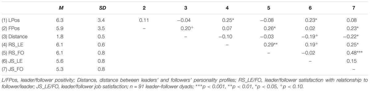 adjektiv för dating Profile