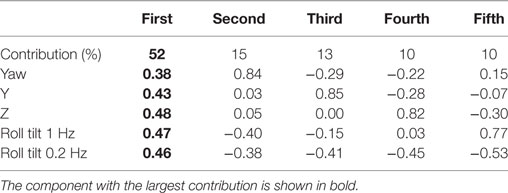 Frontiers   Multivariate Analyses of Balance Test