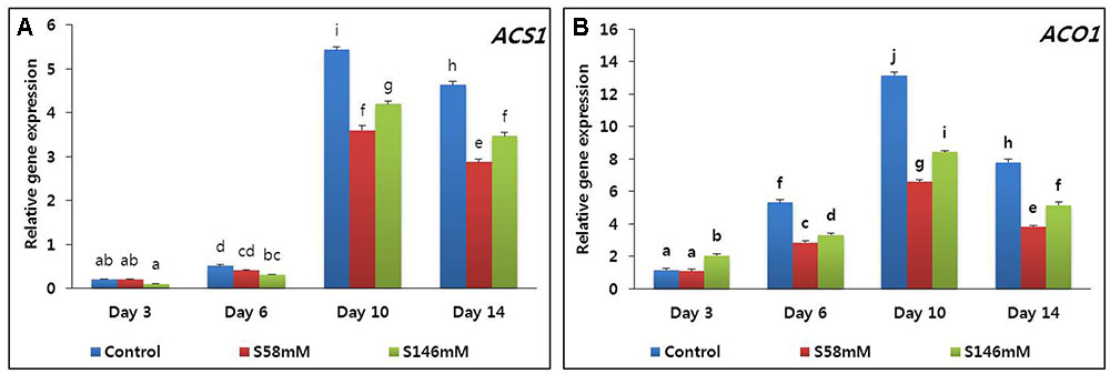 effect of sucrose on raisins A 12-week randomized study (n = 57) evaluated the effect of routine intake of either raisins or processed snacks on glucose levels and other cardiovascular risk factors among patients with type 2 diabetes.