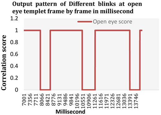 Frontiers | Mobile-Based Eye-Blink Detection Performance Analysis on ...