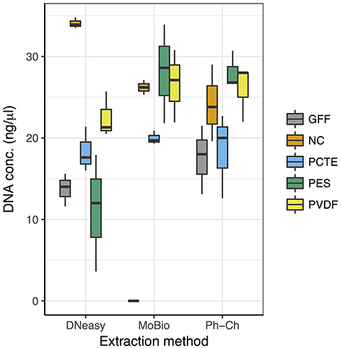 Frontiers   Evaluation of Filtration and DNA Extraction