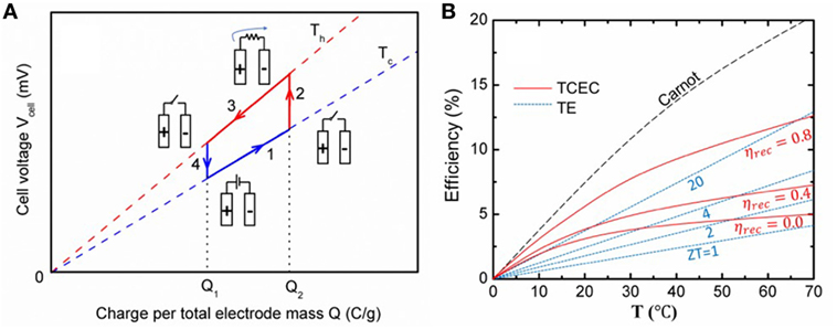 Frontiers | Thermal Capacitive Electrochemical Cycle on