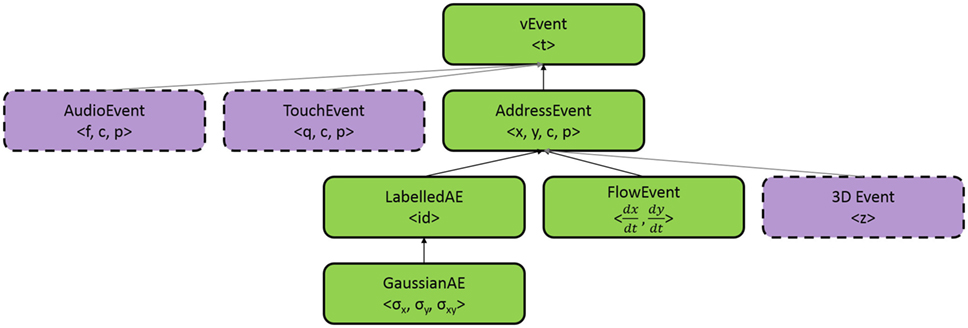 Frontiers | The Event-Driven Software Library for YARP—With