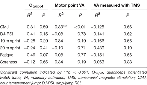 Frontiers   Etiology and Recovery of Neuromuscular Fatigue following