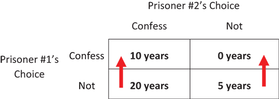 Figure 1 - Jail time for Prisoner #1 in the Prisoners' Dilemma.