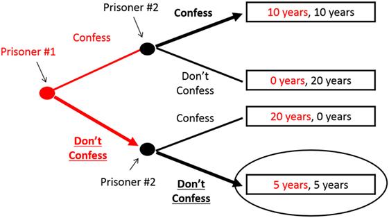 """איור 2 - """"הבטחת האסיר"""" מאפשרת לשחקנים להיחלץ מ""""דילמת האסיר"""" זהו """"עץ המשחק"""" של דילמת האסיר, כששחקן אחד (אסיר מס' 1) עושה את המהלך הראשון, וזה שמשחק את המהלך האחרון (אסיר מס' 2) יכול להתחייב ל""""הבטחת האסיר""""."""
