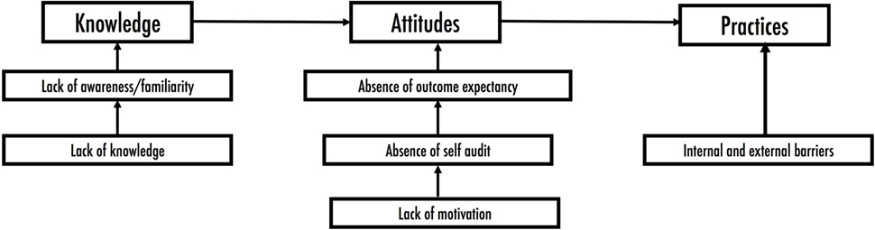 relationship between health knowledge attitude and practice