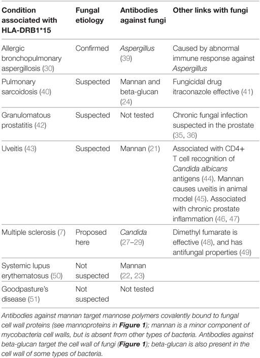 Mycoses és prostatitis