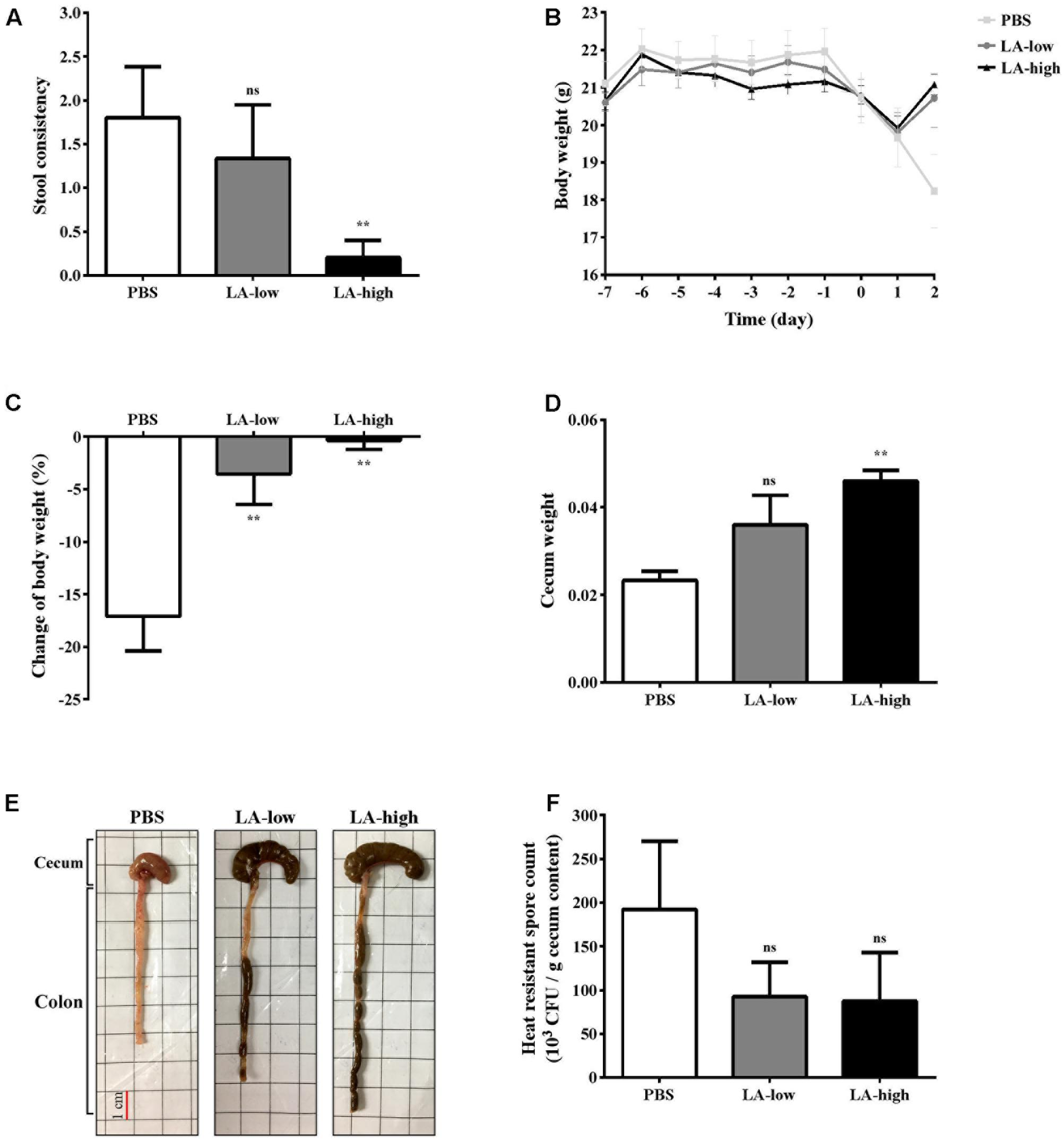 Frontiers | Lauric Acid Is an Inhibitor of Clostridium