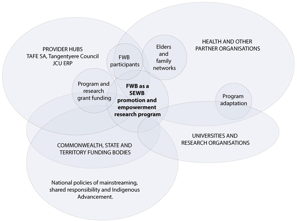 Frontiers   The Aboriginal Australian Family Wellbeing