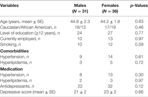 the correlation between obesity depression and Additional studies have investigated relationship between weight and mood changes over time to characterize the relationship between obesity and depression anderson et al ( 69 ) assessed weight, height, depression, and anxiety in a community sample of youths at four time points over a 20 year time period.