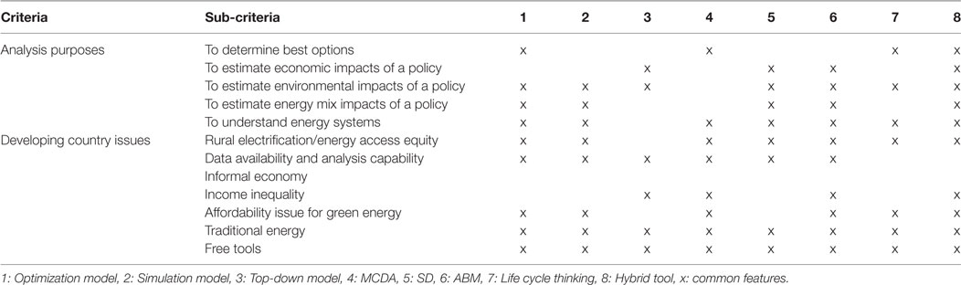 Frontiers | Selecting Tools for Renewable Energy Analysis in