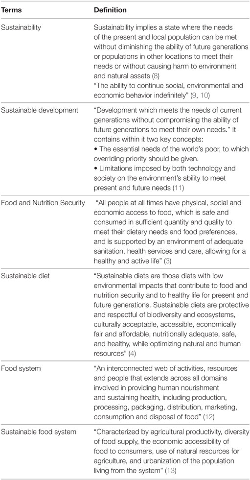 Frontiers | The Chicago Consensus on Sustainable Food Systems
