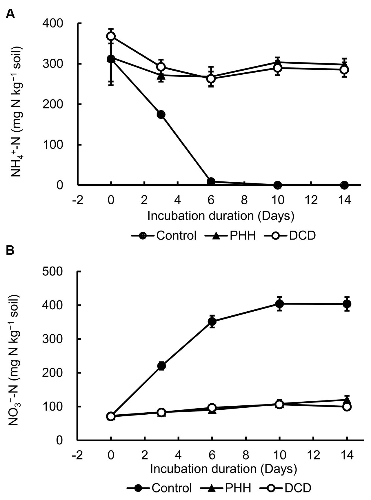 Frontiers | Comparison of the Effects of Phenylhydrazine