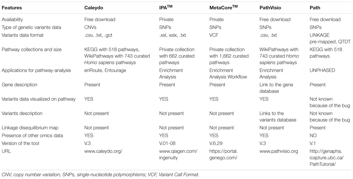 Frontiers | A Review of Pathway-Based Analysis Tools That
