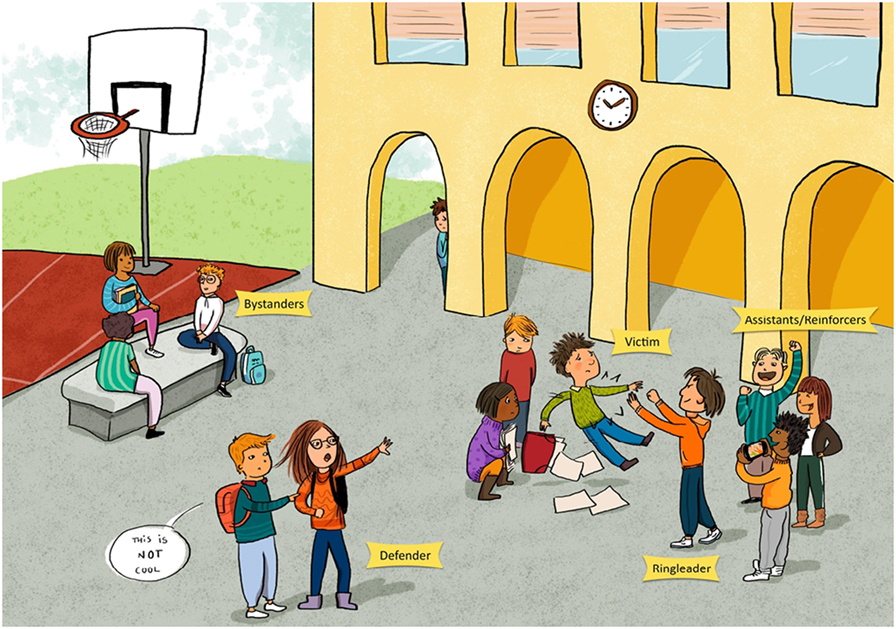 Figure 1 - People involved in a bullying event.