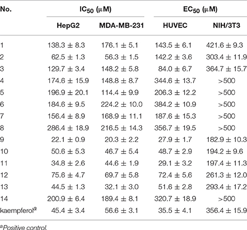Frontiers | Anti-tumor and Anti-angiogenic Ergosterols from