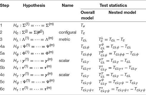 Frontiers | Advances in Measurement Invariance and Mean Comparison
