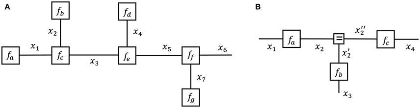 Frontiers | A Factor Graph Description of Deep Temporal