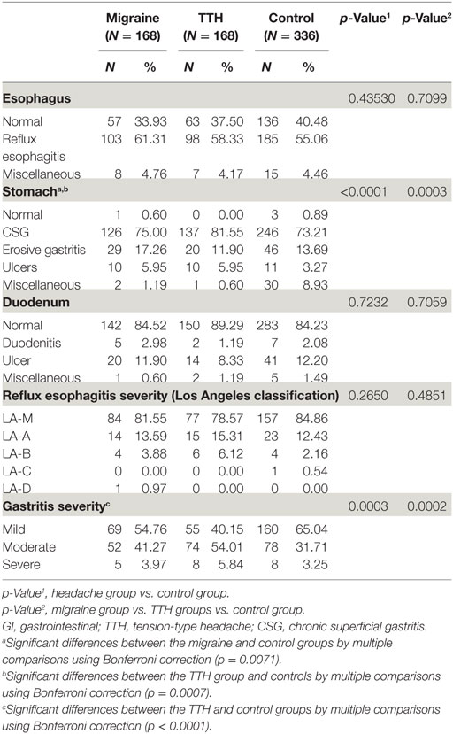 Frontiers   Clinical Implications of Associations between
