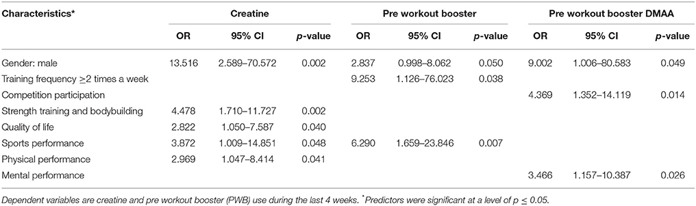 Frontiers | Boost Me: Prevalence and Reasons for the Use of