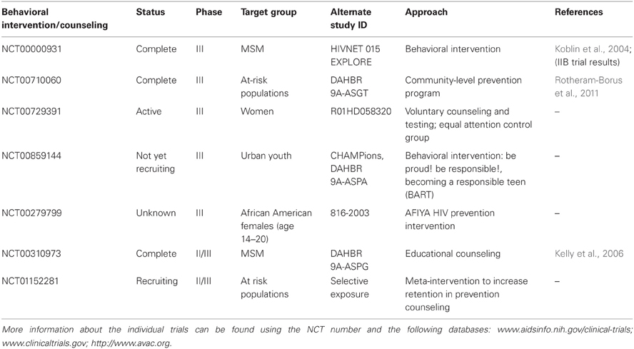 Frontiers | Controlling the HIV/AIDS epidemic: current status and ...