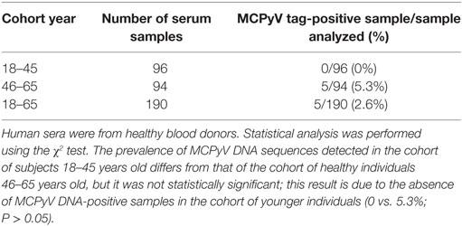 Frontiers | Detection of Merkel Cell Polyomavirus DNA in