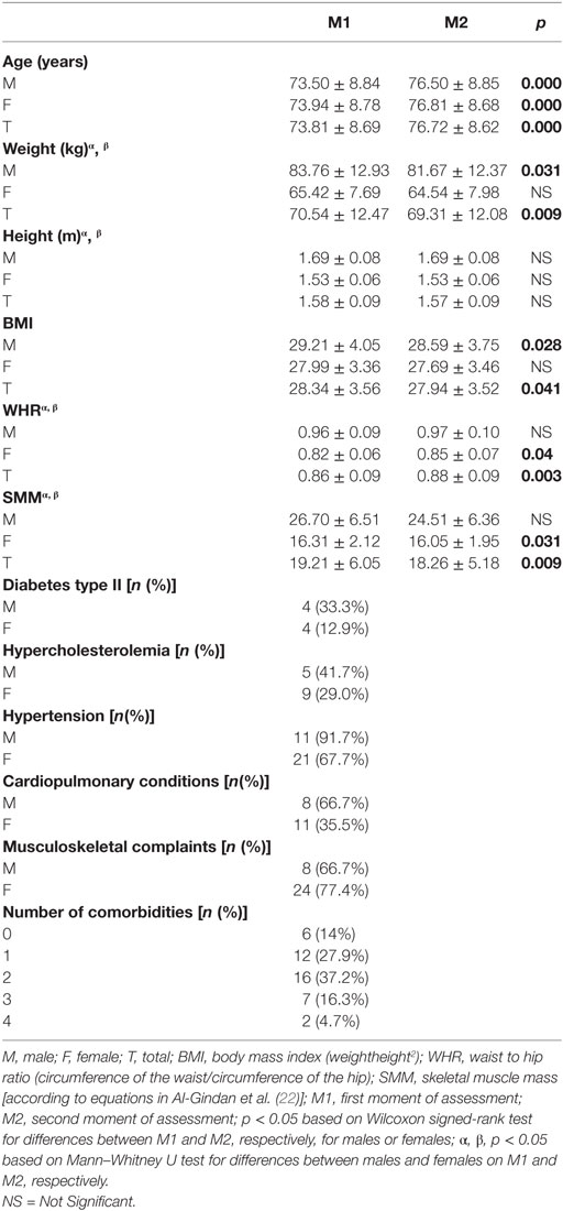 Frontiers | Functional Capacity and Levels of Physical