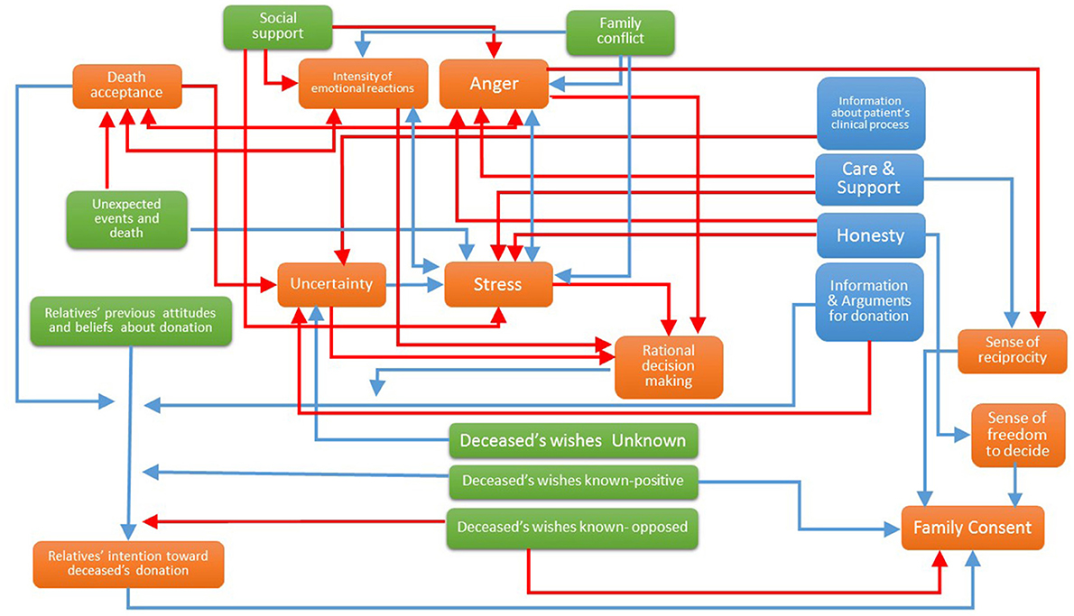 Frontiers | An Integrated Psychosocial Model of Relatives