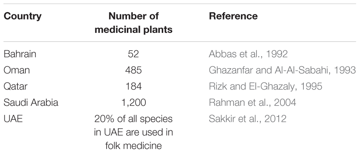Frontiers | Medicinal Plants from Near East for Cancer