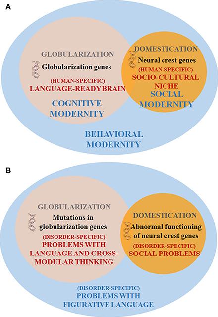 language and human species