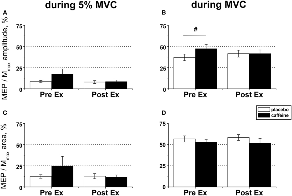Frontiers | Improved Exercise Tolerance with Caffeine Is Associated