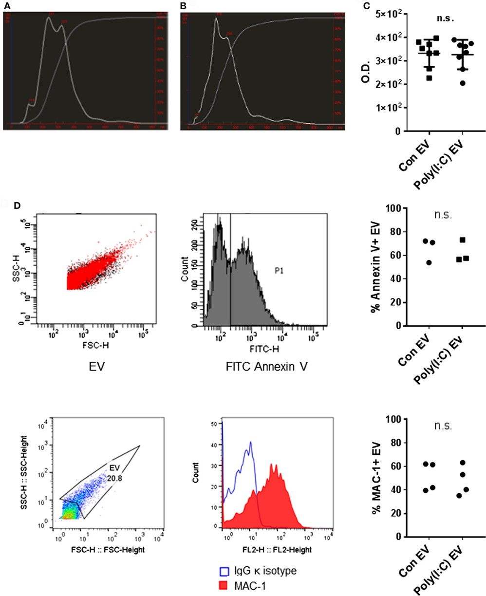 Frontiers | TLR3 Ligand Poly(I:C) Exerts Distinct Actions in