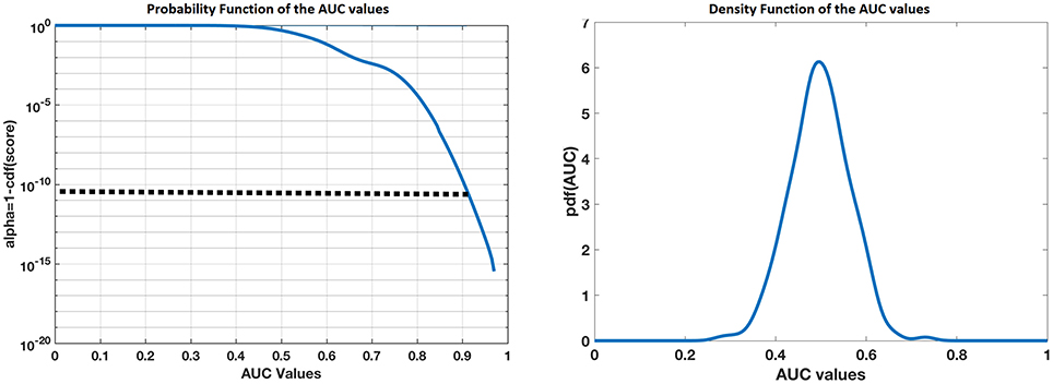 Frontiers | Stable Sparse Classifiers Identify qEEG