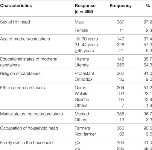 Frontiers   Insecticide-Treated Nets Utilization and