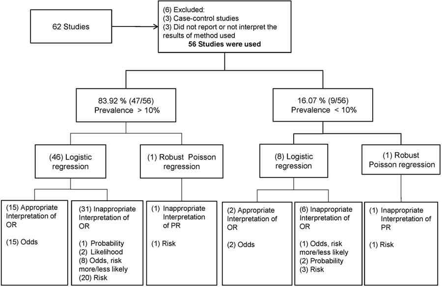 Frontiers | Odds Ratio or Prevalence Ratio? An Overview of Reported