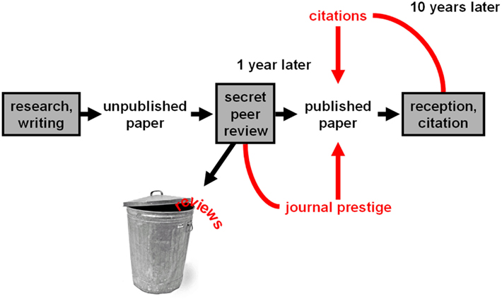 publishing a research paper in a peer-reviewed journal In essence, peer review of a journal submission is attempting to evaluate  the  one big paper, one can build up credibility by publishing a sequence of  the  gold standard for high-quality research is that the paper makes a.